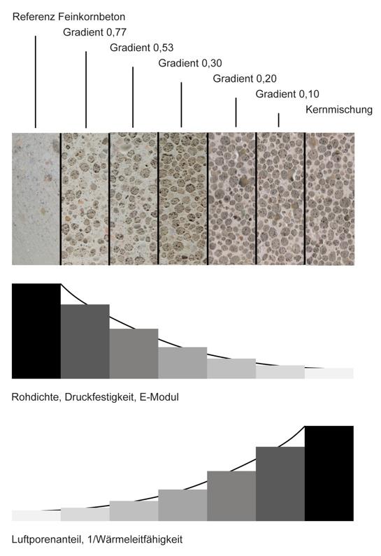 Das Grundprinzip: Innerhalb eines Bauteils aus Gradientenbeton verändern sich die Materialeigenschaften schrittweise.